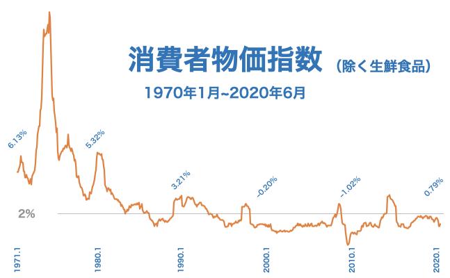 消費者物価指数の前年同月比(1970年1月~2020年6月)