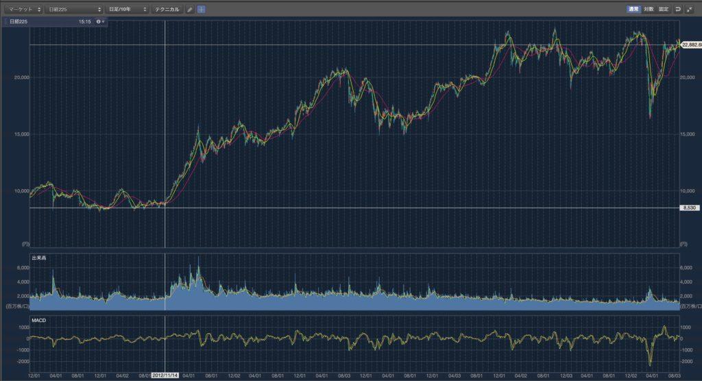アベノミクス8年間の株価推移