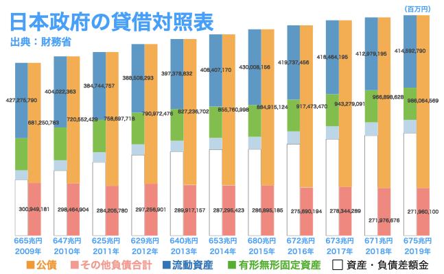 日本政府の貸借対照表