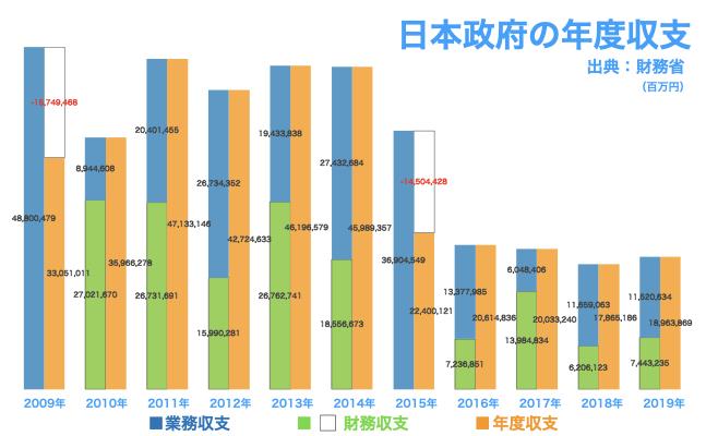 日本政府の年度収支