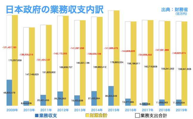 日本政府の業務収支内訳
