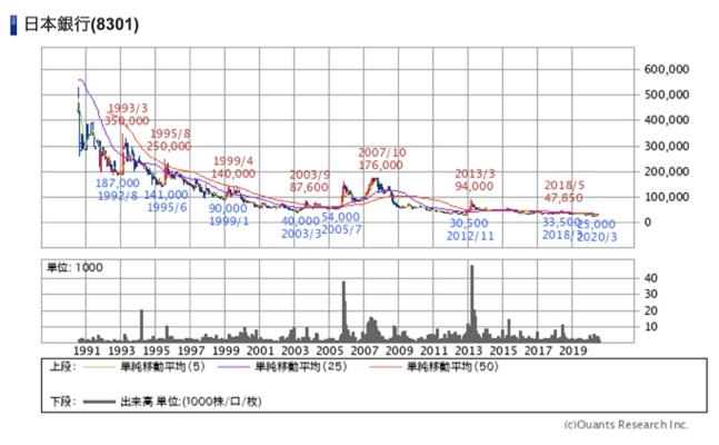 日本銀行の月足30年チャート