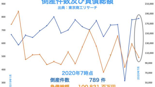 2020年7月時点の全国倒産件数