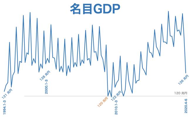 2020 q2 名目GDP