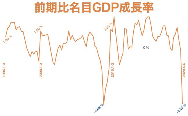 2020 q2 前期比名目GDP成長率
