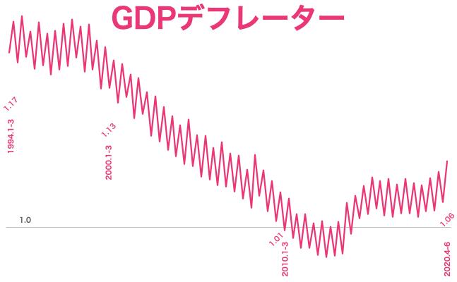 2020 q2 GDPデフレーター