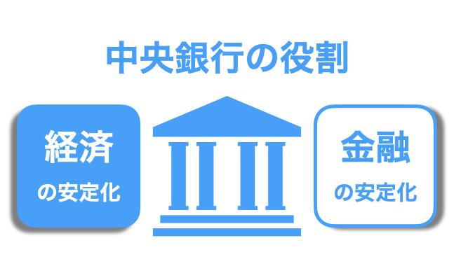 中央銀行の役割とは