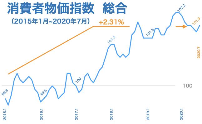 2020年7月度 発表】日本の消費者物価指数(CPI)とその推移とは | あお ...