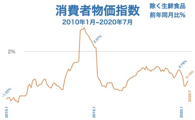 2020年7月 消費者物価指数の前年同月比