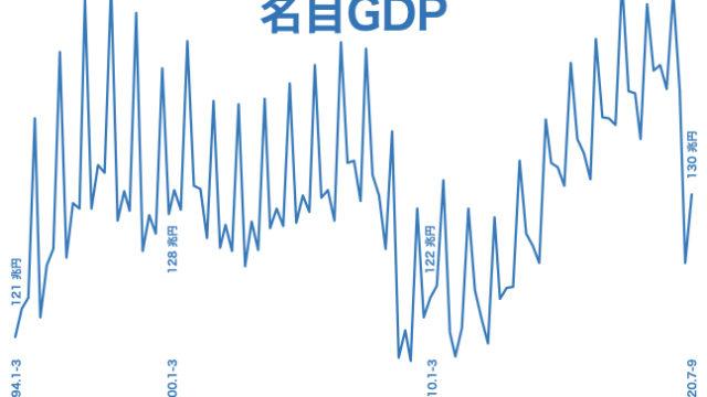 2020 q3 名目GDP