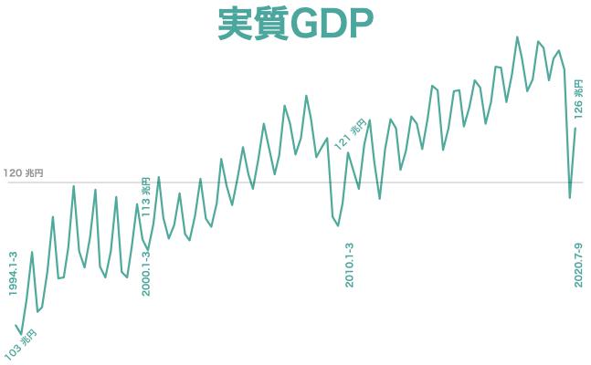 2020 q2 実質GDP