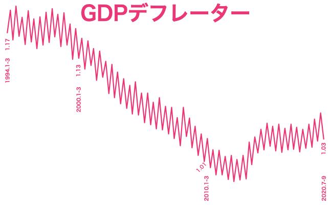 2020 q3 GDPデフレーター