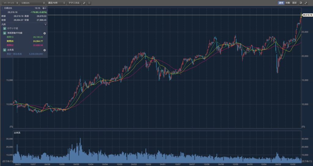2011年から2020年までの日経平均株価