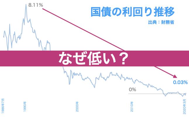 国債金利が低いのは日銀の買いオペが原因