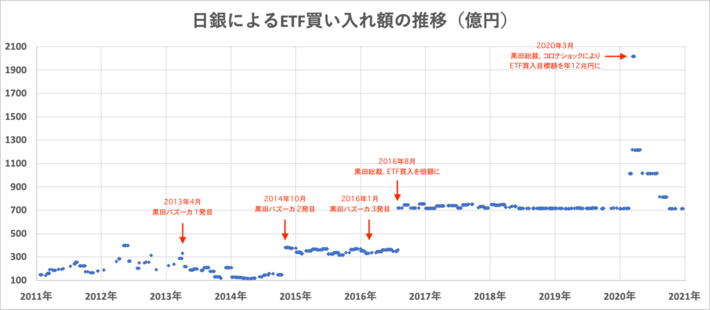 日銀によるETF等の買い入れ額の推移
