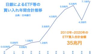日銀によるETF等の年間買い入れ額の推移