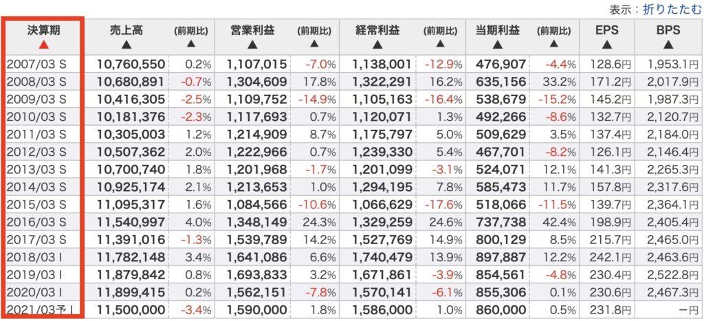 NTTの業績推移のデータ量