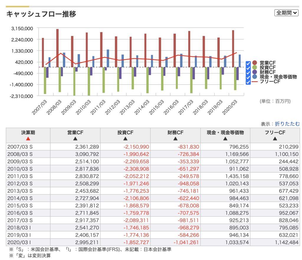 NTTのキャッシュフロー計算書