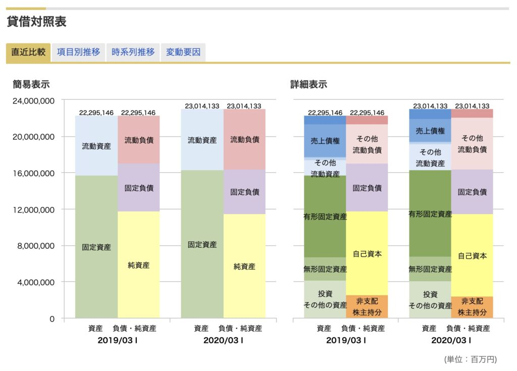 NTTの貸借対照表
