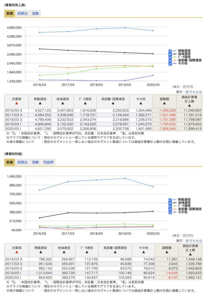 NTTのセグメント業績