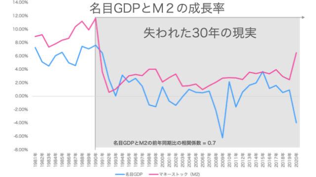 名目GDP成長率とマネーストックの増加量の相関