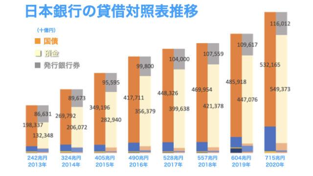 2020年度の日本銀行の貸借対照表