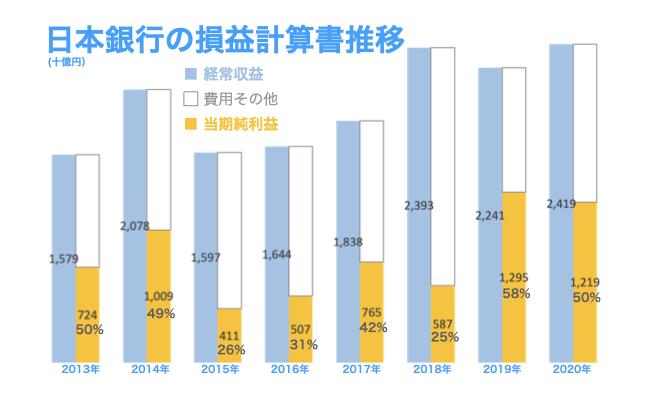 2020年度の日本銀行の損益計算書