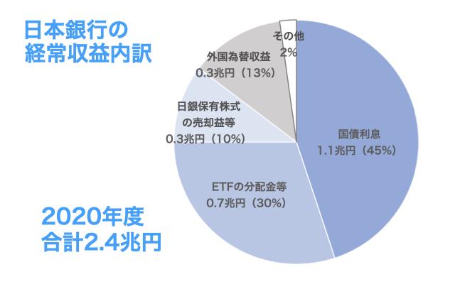 2020年度の日本銀行の経常収益内訳