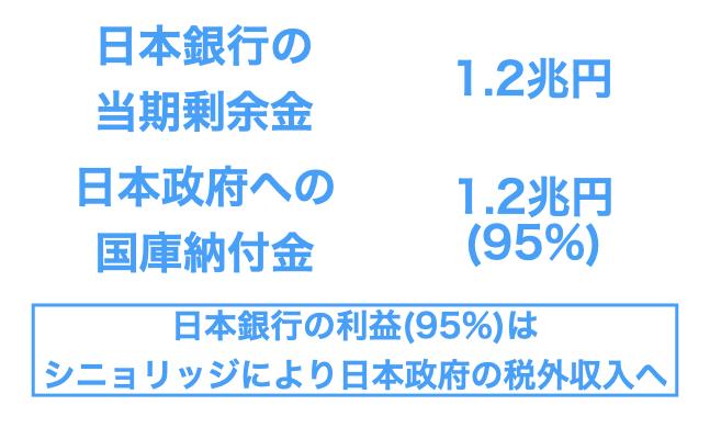 日本銀行の利益は国庫納付金