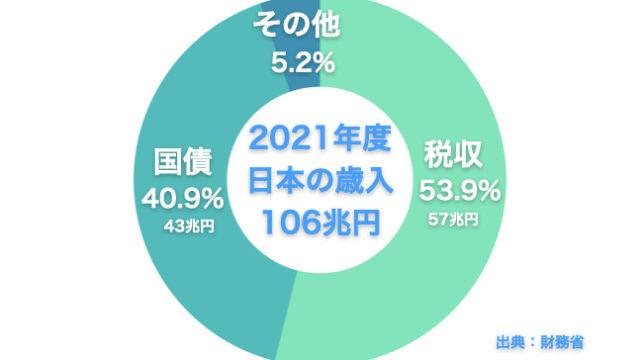 2021年度の日本における歳入の内訳