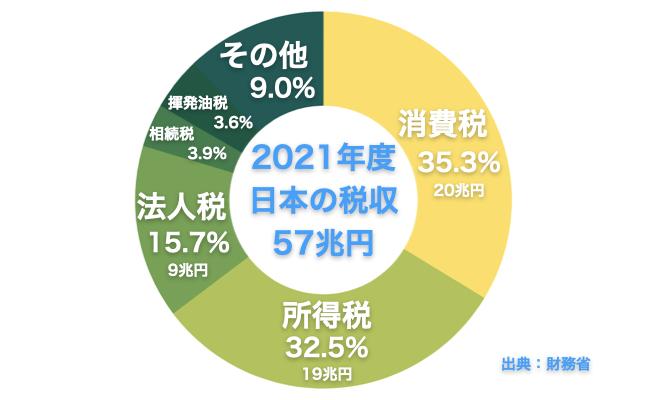 2021年度の日本の税収内訳