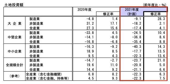 20210704_日銀短観_10