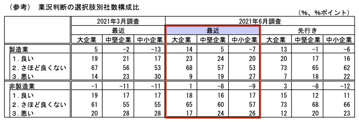 20210704_日銀短観_2