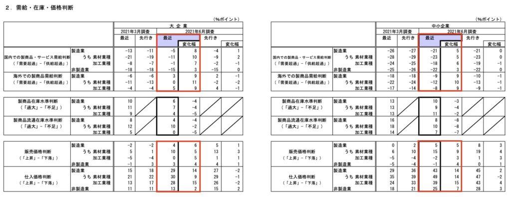 20210704_日銀短観_5