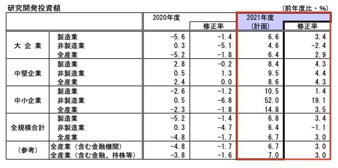 20210704_日銀短観_7