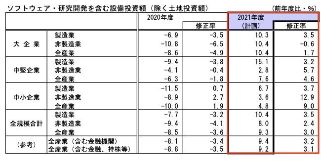 20210704_日銀短観_8