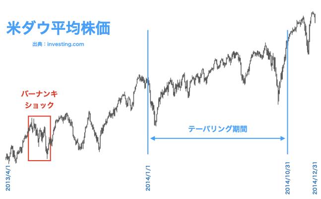 2013年4月から2014年12月までの米ダウ平均