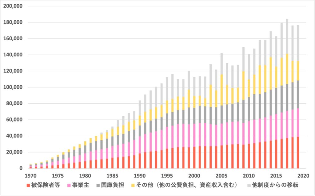1970-2019_社会保障費用の収入の内訳