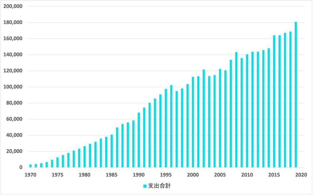 1970-2019_社会保障費用の支出