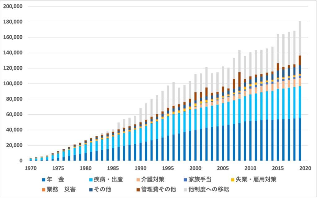 970-2019_社会保障費用の支出の内訳